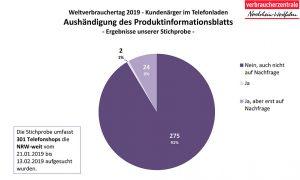 Das erschreckende Ergebnis der Studie. Quelle: Verbraucherzentrale NRW