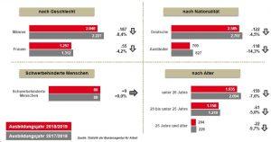 Deutlicher Rückgang bei der Zahl der ausländischen Bewerberinnen und Bewerber