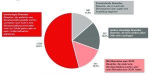 """Fast 1.800 Bewerberinnen und Bewerber suchen noch nach der """"richtigen"""" Ausbildungsstelle"""