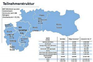 Handwerkskammer Dortmund, Mitglieder im Vergleich. Quelle: HWK