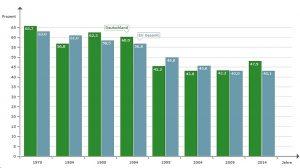 Wahlbeteiligung in Europa und der BRD bei den Europawahlen seit 1971: Tendenz fallend. Quelle (2): BpB