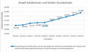 Anzahl der SchülerInnen an den Dortmunder Grundschulen im Vergleich der Schuljahre 2014/15 bis 2023/24