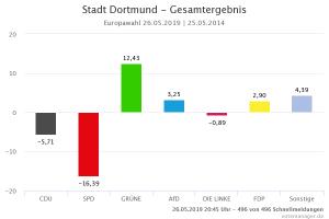 Die SPD landete erstmals in Dortmund auf dem zweiten Platz - mit dramatischen Verlusten.