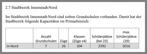 Schülerzahlen, Schulzüge und Zahl der Grundschulen in der Nordstadt (planmäßig).
