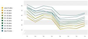 Wahlbeteiligung nach Alter: junge Leute zeigen weniger Interesse.
