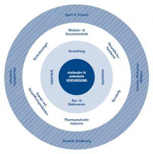 Schichtenmodell der Gesundheitswirtschaft