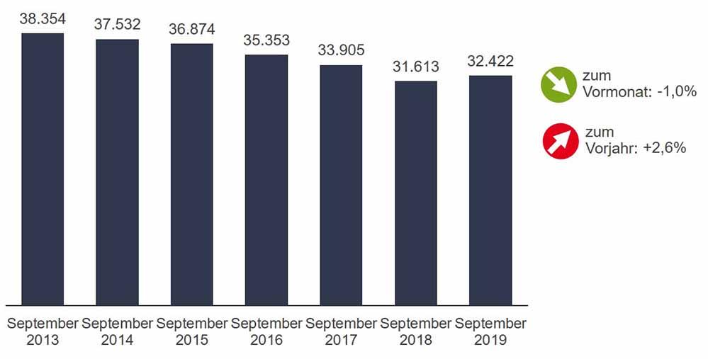 Die Arbeitslosenzahlen im September 2019 in Dortmund im Vergleich zum Vormonat und den Vorjahren. Grafik: Agentur für Arbeit