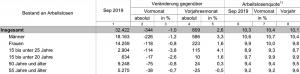 Entwicklung des Bestandes an Arbeitslosen September 2019.