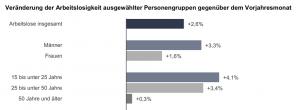 Veränderung der Arbeitslosigkeit ausgewählter Personengruppen gegenüber dem Vorjahresmonat