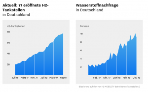 Im November 2019 sind nach Angaben der H2-Tankstellen deutschlandweit 77 Stationen in Betrieb.
