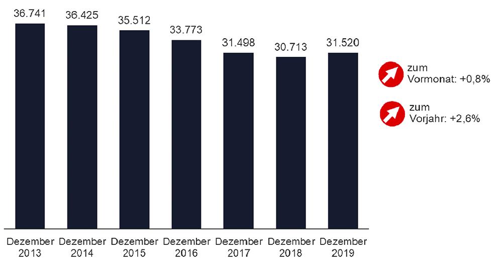 Der Arbeitsmarkt in Dortmund im Dezember 2019 im Vergleich zu den Vorjahren. Grafik: Agentur für Arbeit