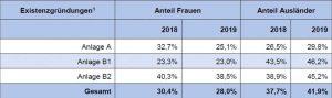 Anlage A bezeichnet die zulassungspflichtigen Gewerke, die Anlagen B1 und B2 die zulassungsfreien. Grafik: HWK Dortmund