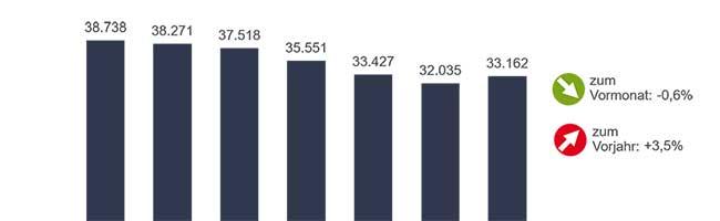 Arbeitsmarkt in Dortmund nimmt im Februar leicht Fahrt auf – Arbeitslosigkeit gesunkenund gesteigerte Kräftenachfrage