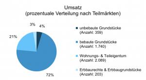 Die Anzahl der Verkäufe in Dortmund 2019 nach Teilmärkten.