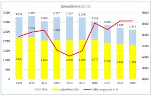Die Zahlen der Gewaltkriminalität sinken in Dortmund ebenfalls auf den tiefsten Stand seit zehn Jahren