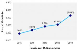Der Jahresüberblick für durchschnittliche Kaufpreise für Neubauten im Bereich individueller Wohnungsbau in Dortmund.