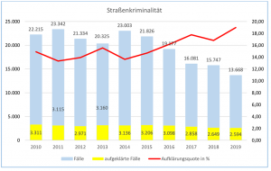 Die Straßenkriminalität erreicht in Dortmund ein Zehn-Jahres-Tief.