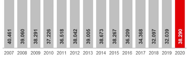 COVID-19: Auswirkungen auf Arbeitsmarkt in Dortmund deutlich spürbar – 12 Prozent Arbeitslosigkeit im Juli
