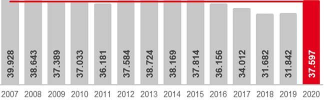 11,8 Prozent: Anstieg der Arbeitslosigkeit schwächt sich im Juni 2020 in Dortmund ab – erste Lichtblicke spürbar