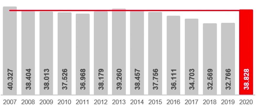 Die Arbeitslosigkeit in Dortmund im Jahresvergleich (jeweils August). Zahlen: Agentur für Arbeit