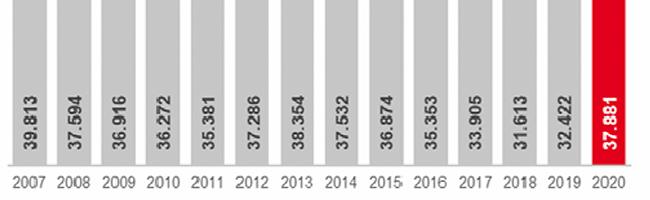 Die Arbeitslosigkeit nimmt in Dortmund im September 2020 saisonüblich ab– Arbeitslosenquote sinkt auf 11,9 Prozent