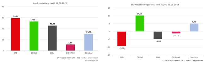 Wahlen zu den Bezirksvertretungen in Dortmund: Grüne holen alle Innenstadt-Bezirke – Eving bleibt SPD-Hochburg