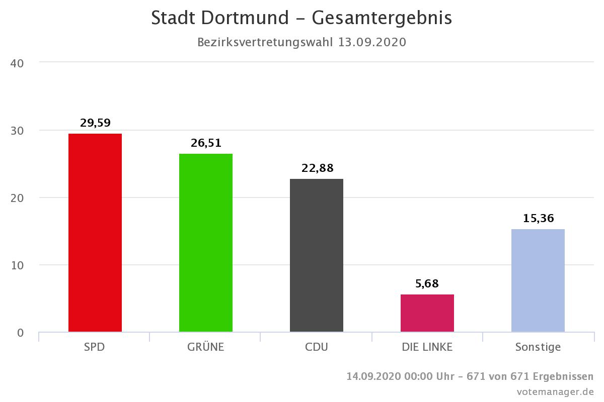 Dortmund Wahlen