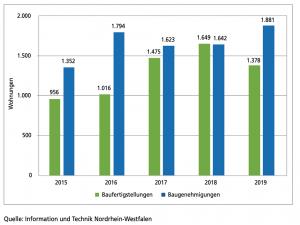 Fertig gestellte und genehmigte Wohnungen16 in Dortmund 2015 bis 2019