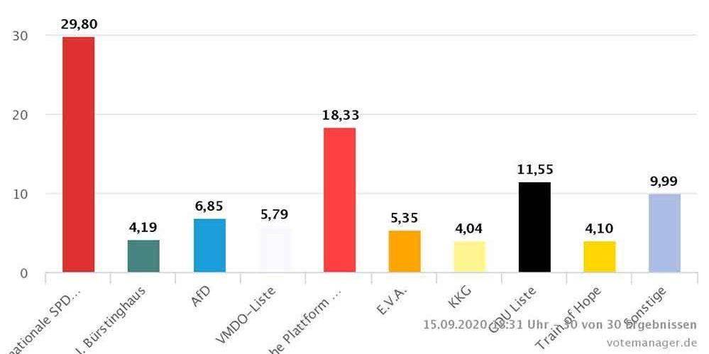 Das sind die Ergebnisse der Wahl zum Integrationsrat in Dortmund. Grafik: Stadt Dortmund