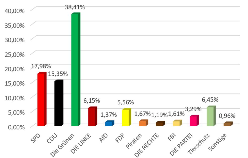 Die Wahlergebnisse der ganz jungen Menschen in Dortmund. Grafik: Jugendring