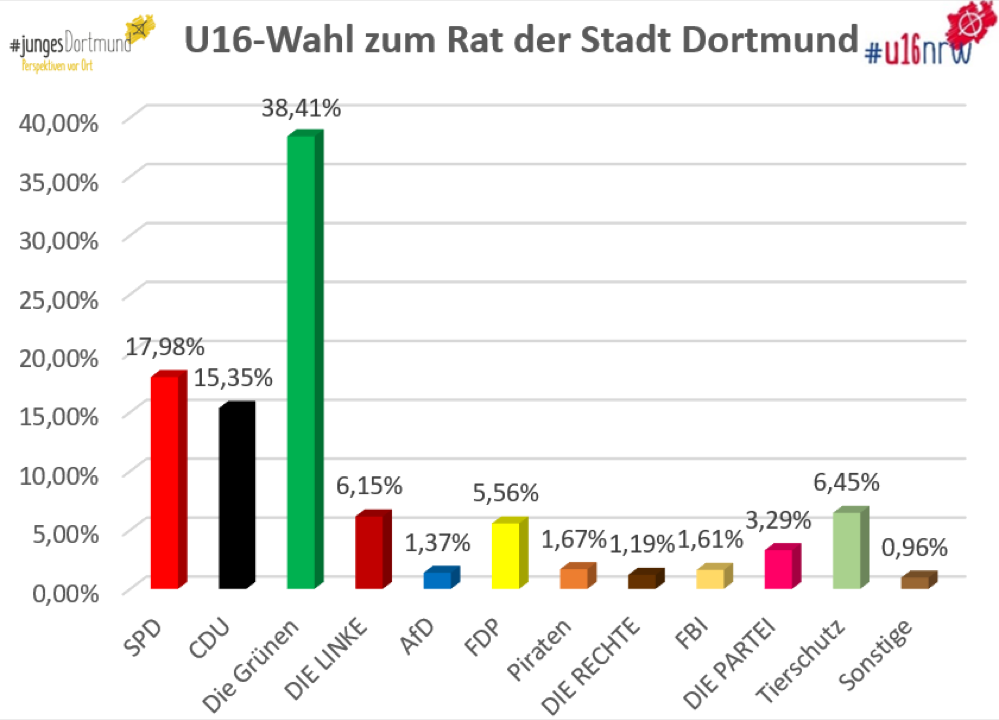 Wahlergebnisse Dortmund