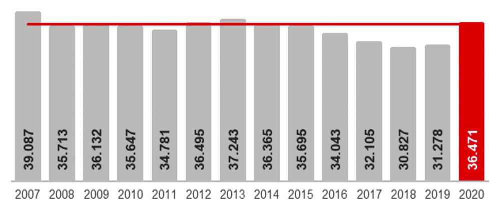 Die Zahl der offiziell als arbeitslos gezählten Menschen in Dortmund im Novembervergleich. Grafik: Arbeitsagentur