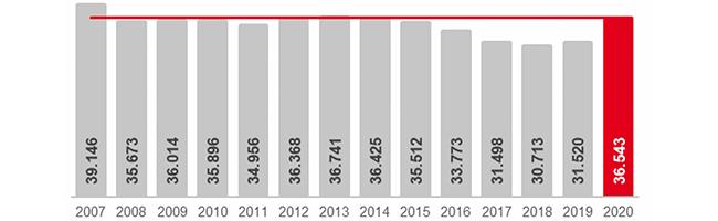 Dortmund: Rund 5.000 Arbeitslose mehr als vor einem Jahr – Arbeitslosenquote im Dezember 2020 bei 11,5 Prozent