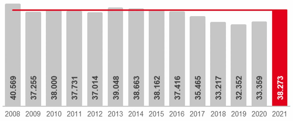 Die Arbeitslosigkeit in Dortmund im Jahresvergleich - jeweils Januar. Grafik: Arbeitsagentur