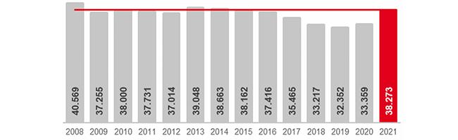 Arbeitsmarkt im Januar 2021:Arbeitslosenquote klettert auf 12,0 Prozent– Kaum Auswirkungen des zweiten Lockdowns