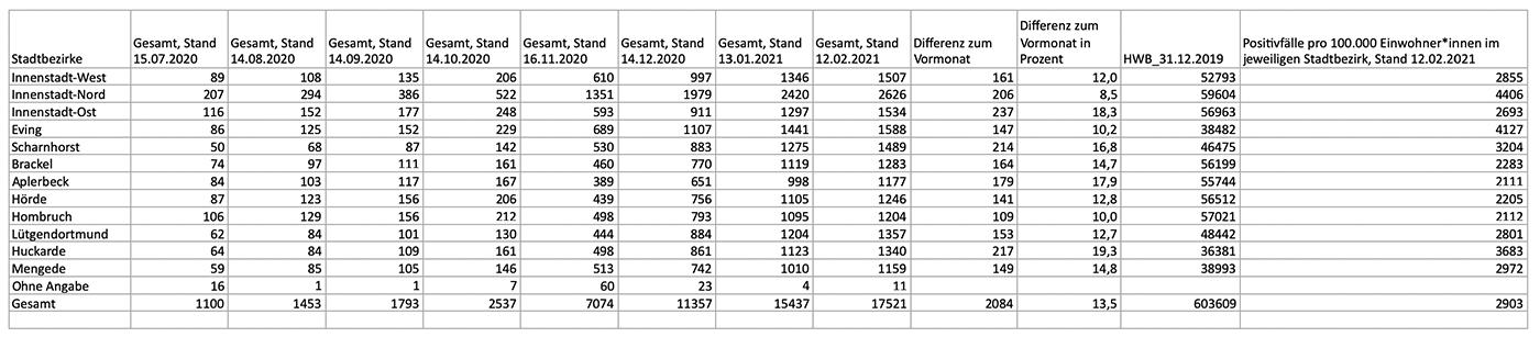 Die Infektionszahlen nach Stadtbezirken im Monatsvergleich (Stand 12. Februar 2021)