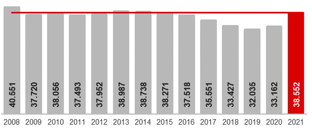 Die Arbeitslosenquote steigt im Februar 2021 um 0,1 Prozentpunkte auf 12,1 Prozent. Im Vorjahr betrug die Quote 10,5 Prozent.Grafik: AADO