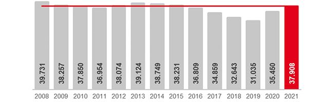 Trotz Pandemie gibt es eine leichte Frühjahrsbelebung – Arbeitslosenquote im April 2021 in Dortmund bei 11,9 %