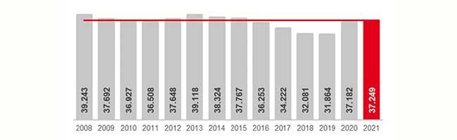 Der Dortmunder Arbeitsmarkt im Mai 2021: Schritt für Schritt springt der Konjunkturmotor trotz Krisenlage wieder an
