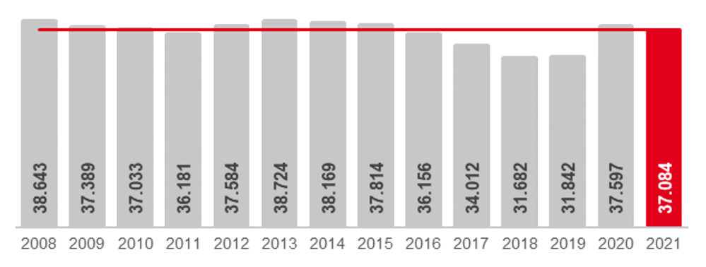 Die Zahlen der offiziell als arbeitslos gezählten Menschen in Dortmund im Juni-Vergleich. Grafik: Arbeitsagentur