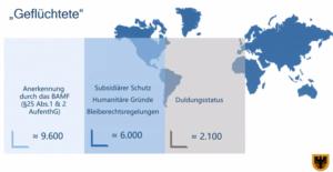 Die Dortmunder Ausländerbehörde stellte auch Zahlen vor. Grafik: Stadt Dortmund
