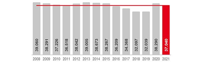 Die Dortmunder Arbeitslosenzahlen im Juli 2021 im Vergleich zu den Vorjahresmonaten. Grafik: AfADO