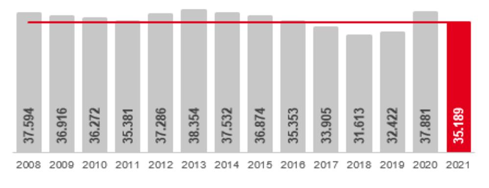 Arbeitslosigkeit im September 2021 in Dortmund im Jahresvergleich - jeweils im September.