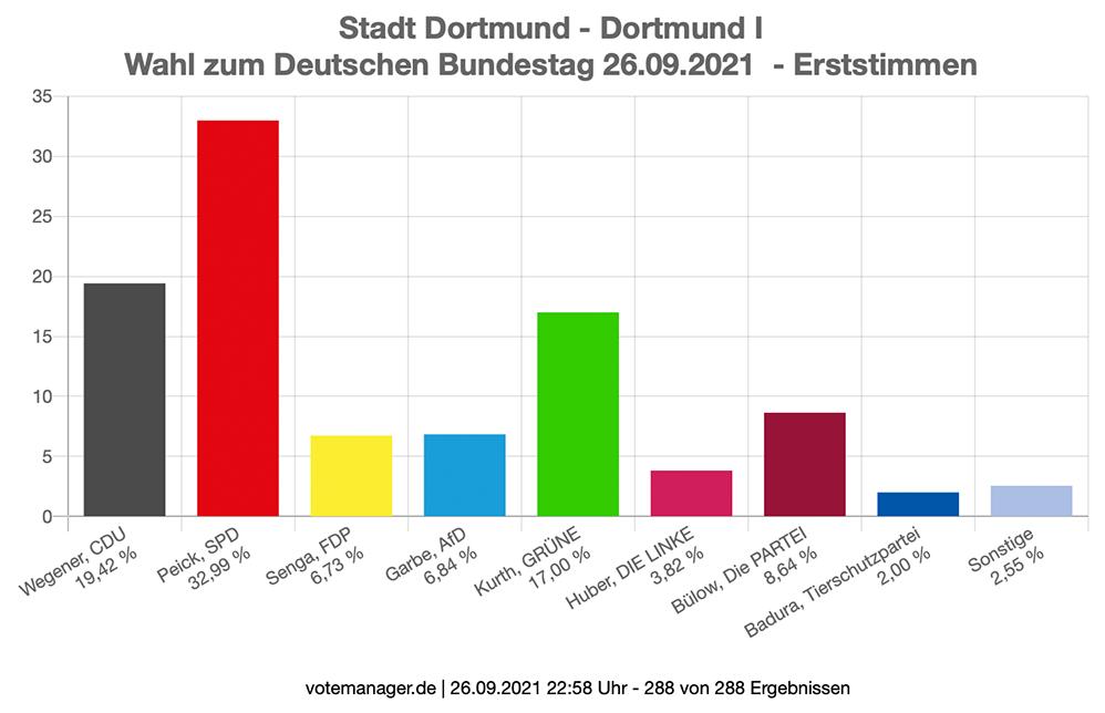 Bundestagwahl 2021 - Erststimmen - Dortmund I