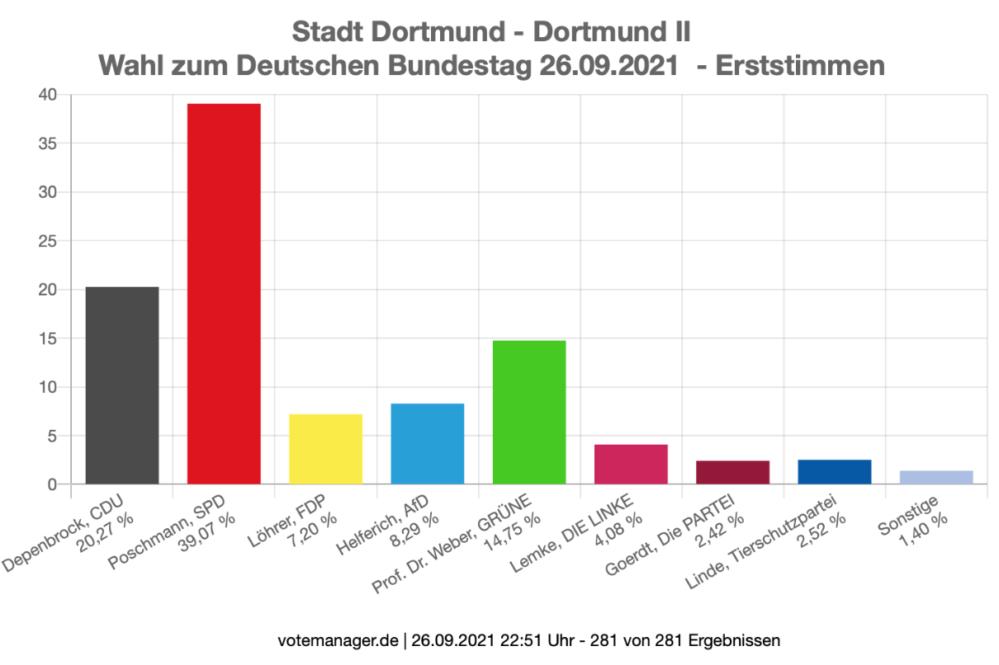 Bundestagwahl 2021 - Erststimmen - Dortmund II